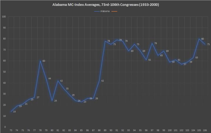Alabama MC-Index