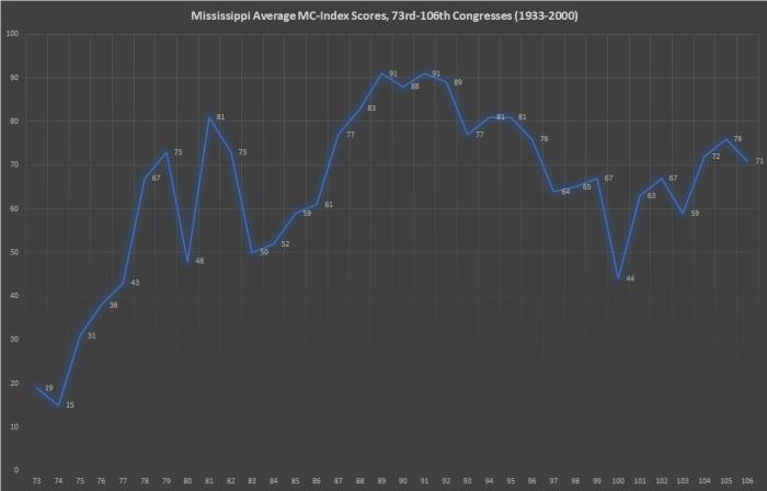 Mississippi MC-Index
