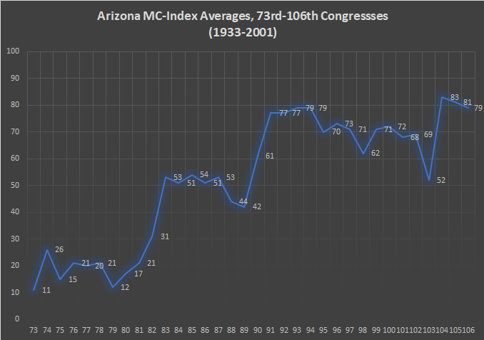 Arizona MC-Index