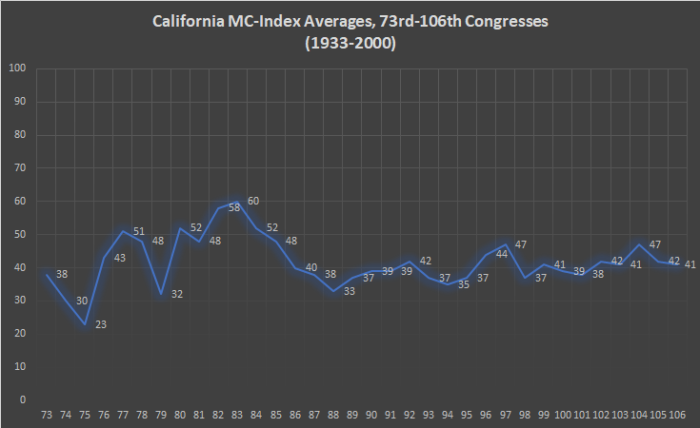 California MC-Index