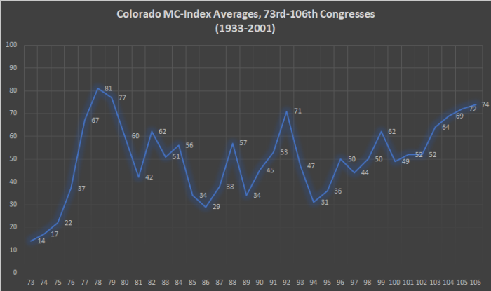 Colorado MC-Index