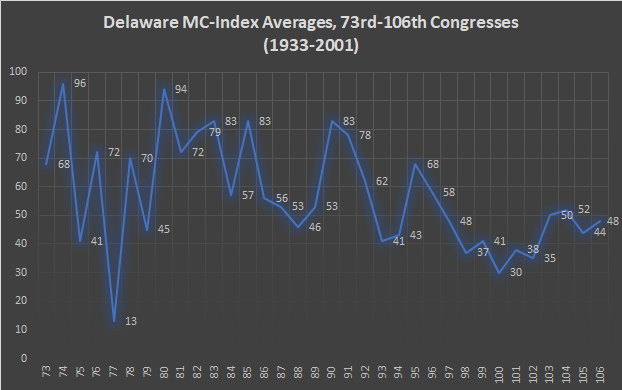 Delaware MC-Index