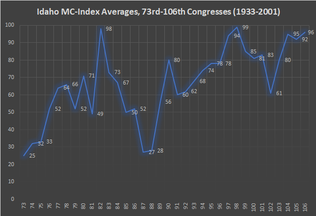 Idaho MC-Index