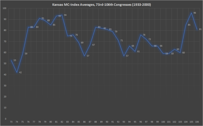 Kansas MC-Index