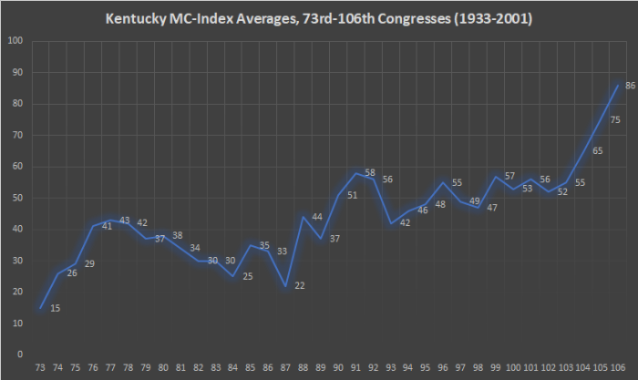 Kentucky MC-Index