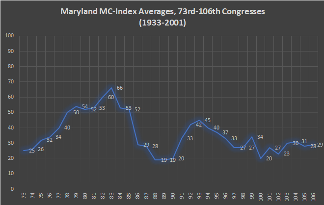 Maryland MC-Index