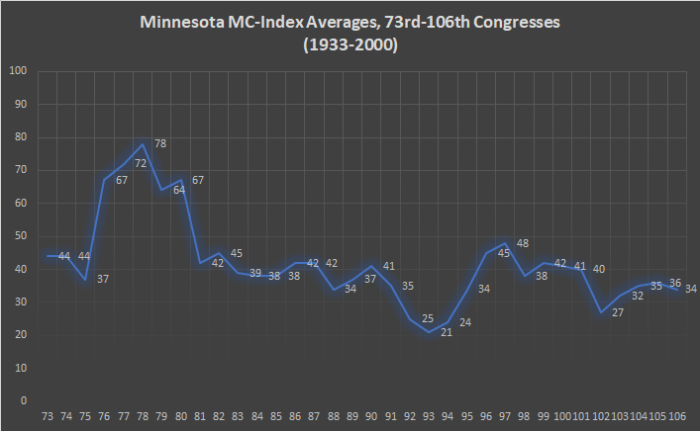 Minnesota MC-Index