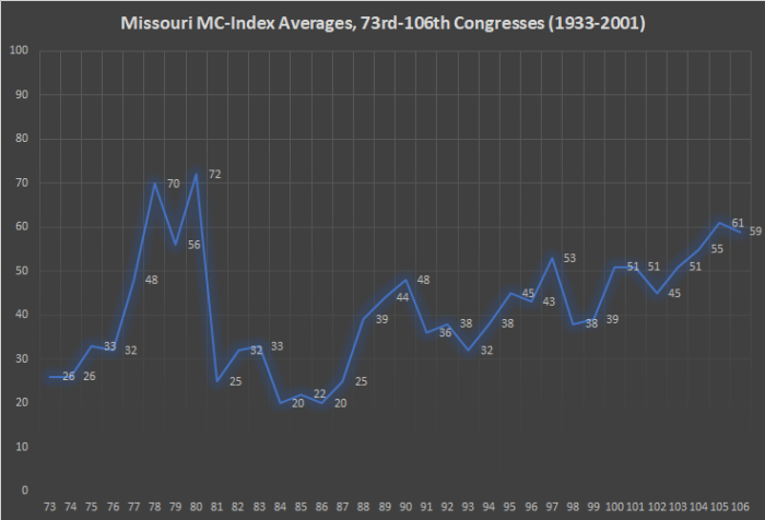 Missouri MC-Index