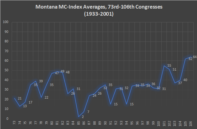 Montana MC-Index