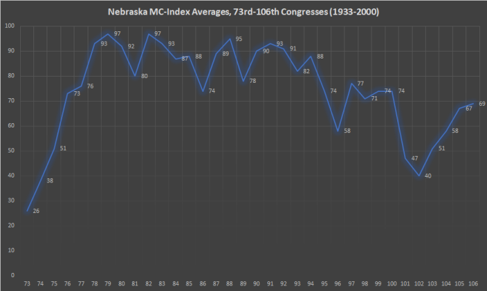 Nebraska MC-Index