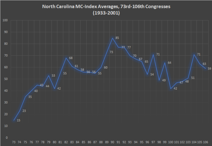 North Carolina MC-Index