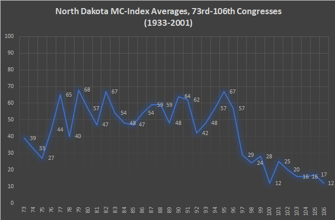 North Dakota MC-Index