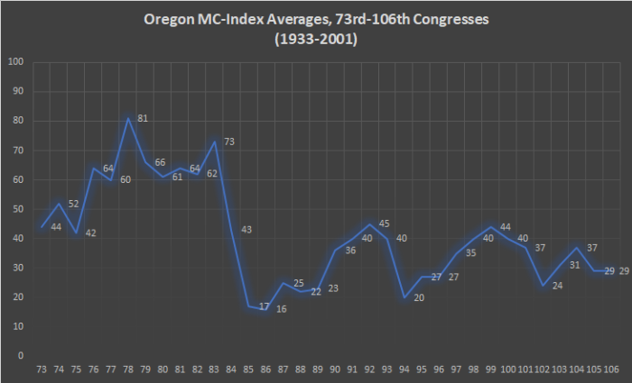 Oregon MC-Index