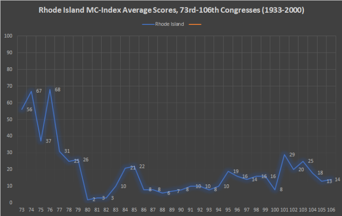 Rhode Island MC-Index