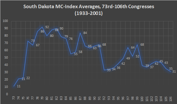 South Dakota MC-Index