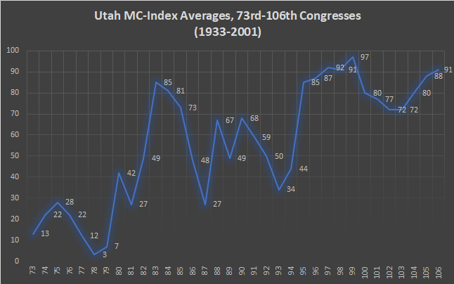 Utah MC-Index