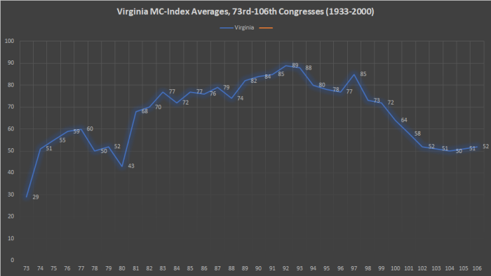 Virginia MC-Index