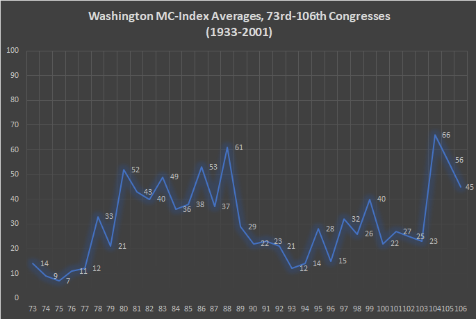 Washington MC-Index