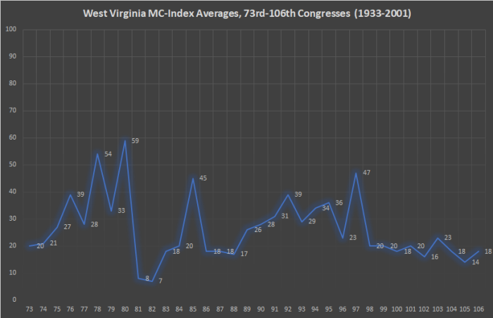 West Virginia MC-Index