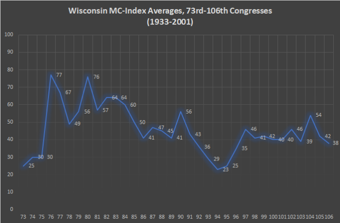 Wisconsin MC-Index