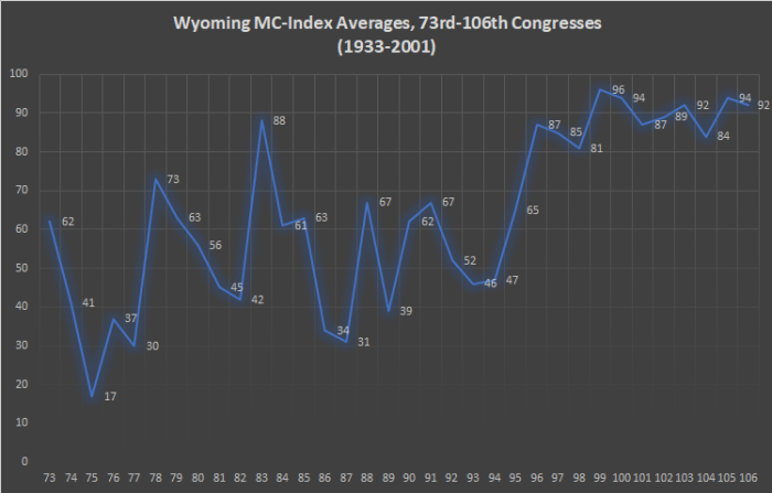 Wyoming MC-Index