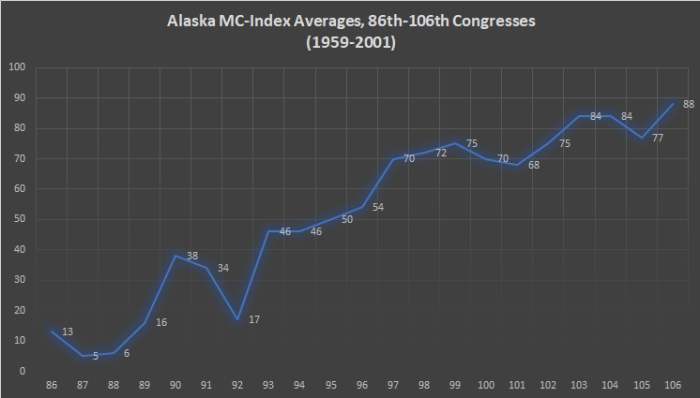 Alaska MC-Index
