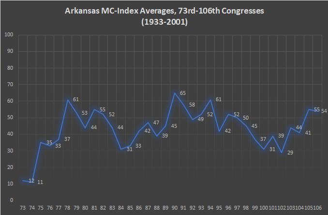 Arkansas MC-Index