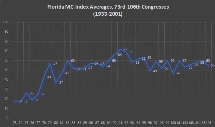 Florida MC-Index