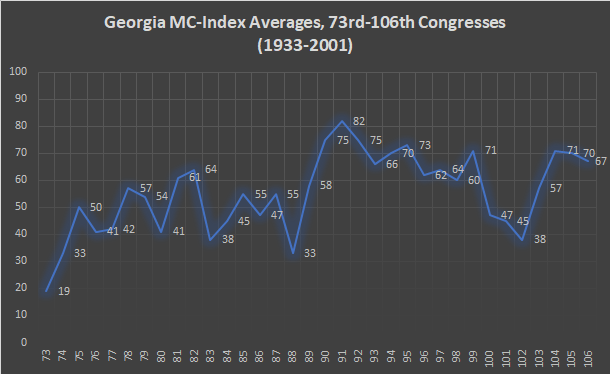 Georgia MC-Index