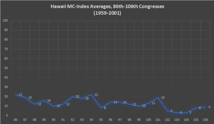Hawaii MC-Index
