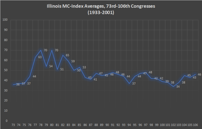 Illinois MC-Index