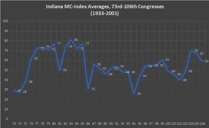 Indiana MC-Index
