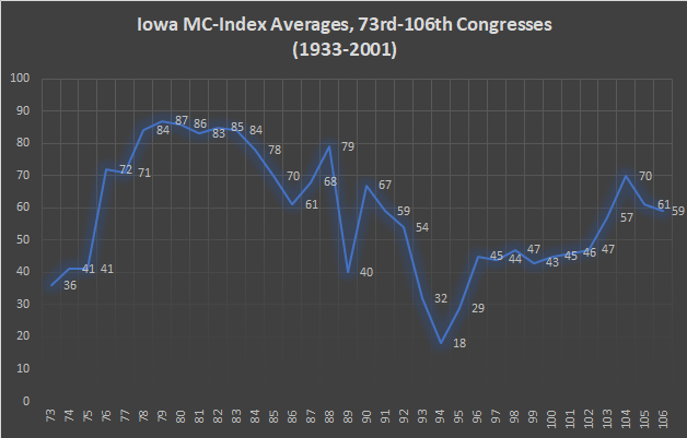Iowa MC-Index