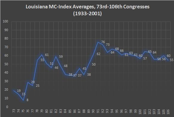 Louisiana MC-Index