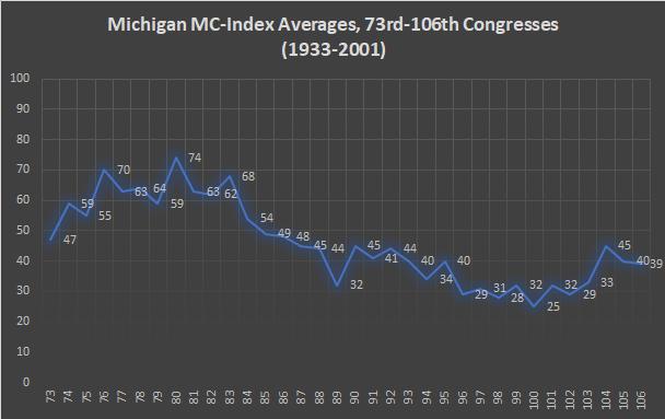Michigan MC-Index