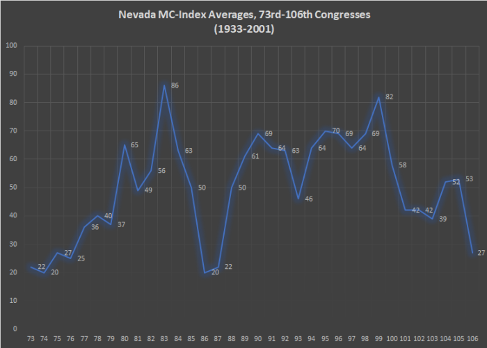 Nevada MC-Index