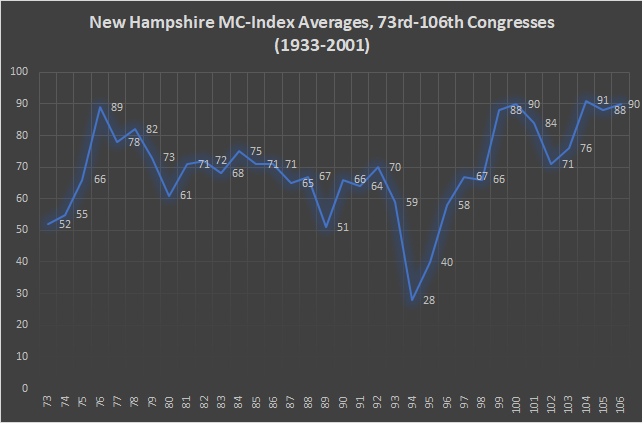 New Hampshire MC-Index