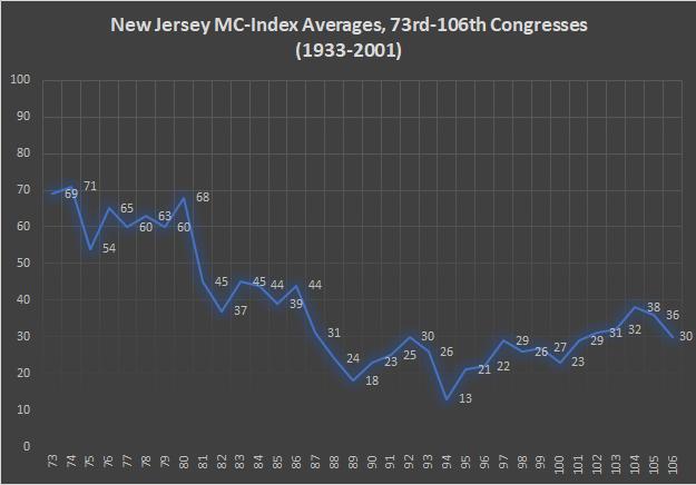 New Jersey MC-Index