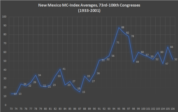 New Mexico MC-Index
