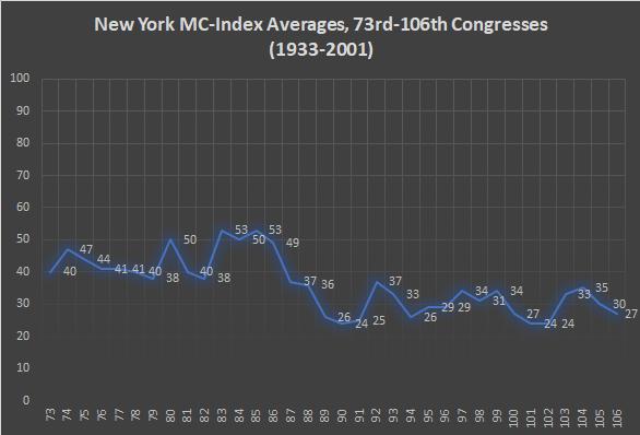 New York MC-Index
