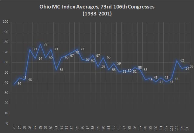 Ohio MC-Index