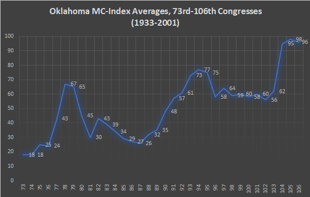 Oklahoma MC-Index
