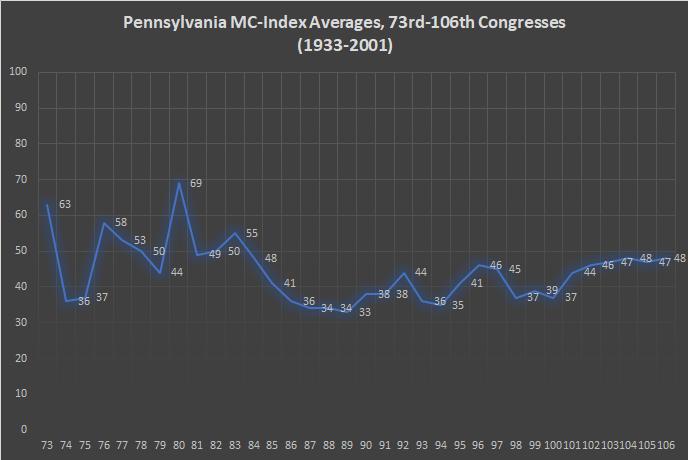 Pennsylvania MC-Index