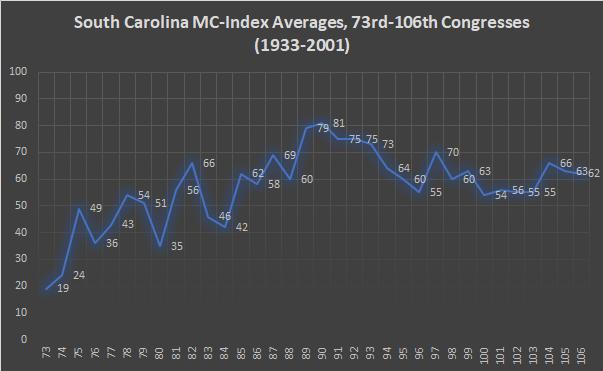 South Carolina MC-Index