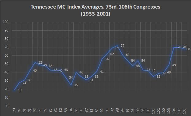 Tennessee MC-Index